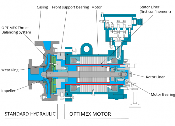 Bombas De Rotor H 250 Medo Principio Optimex